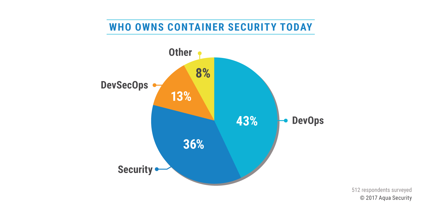 who owns security survey.png